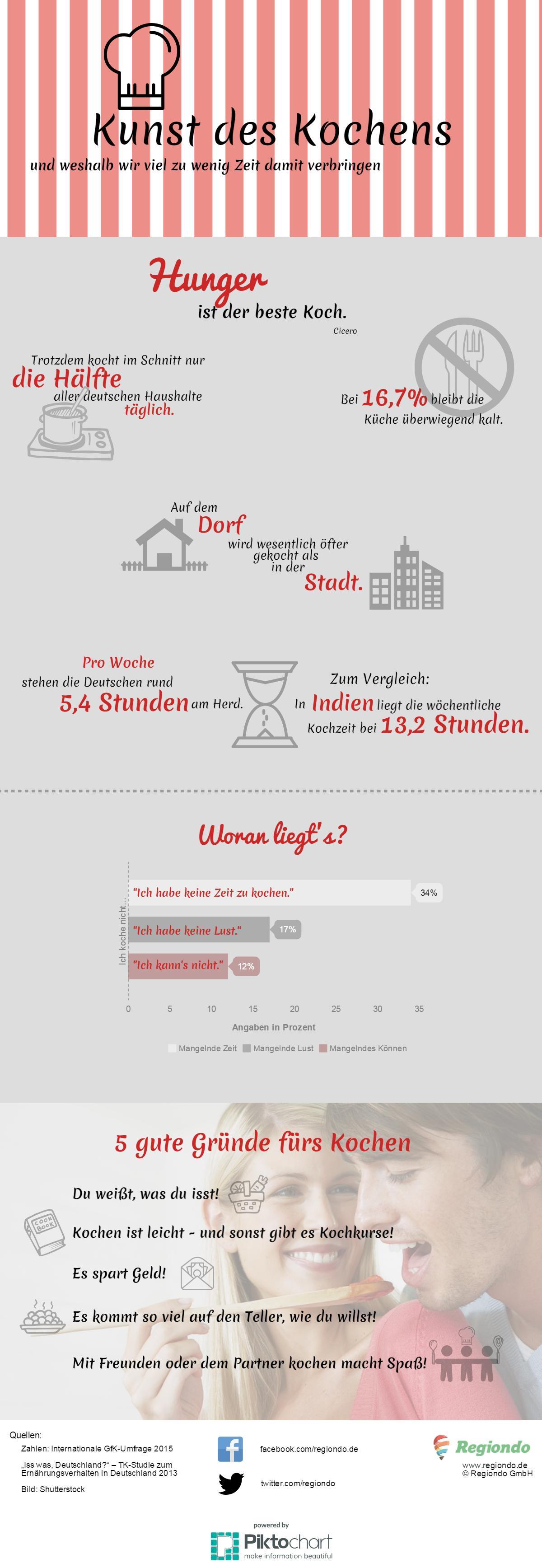 Infografik Kochen